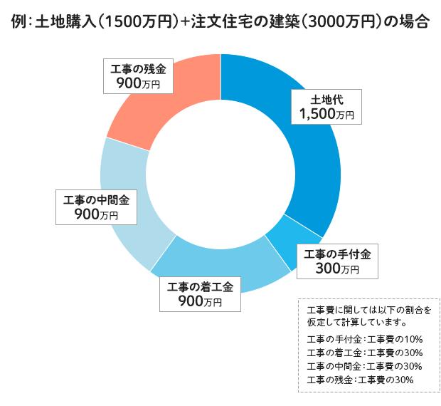 例:土地購入(1500万円)+注文住宅の建築(3000万円)の場合