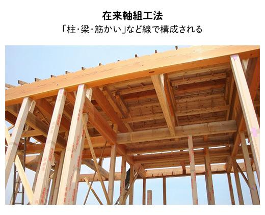 在来軸組工法:「柱・梁・筋かい」など線で構成される