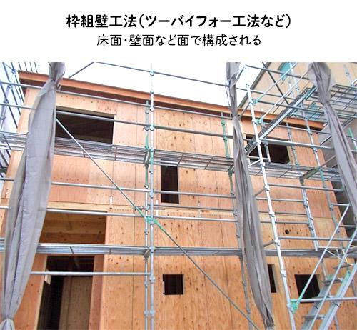 枠組壁工法(ツーバイフォー工法など):床面・壁面など面で構成される